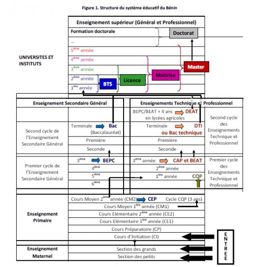 image Schma_systme_de_formation_au_Bnin.png (73.6kB)