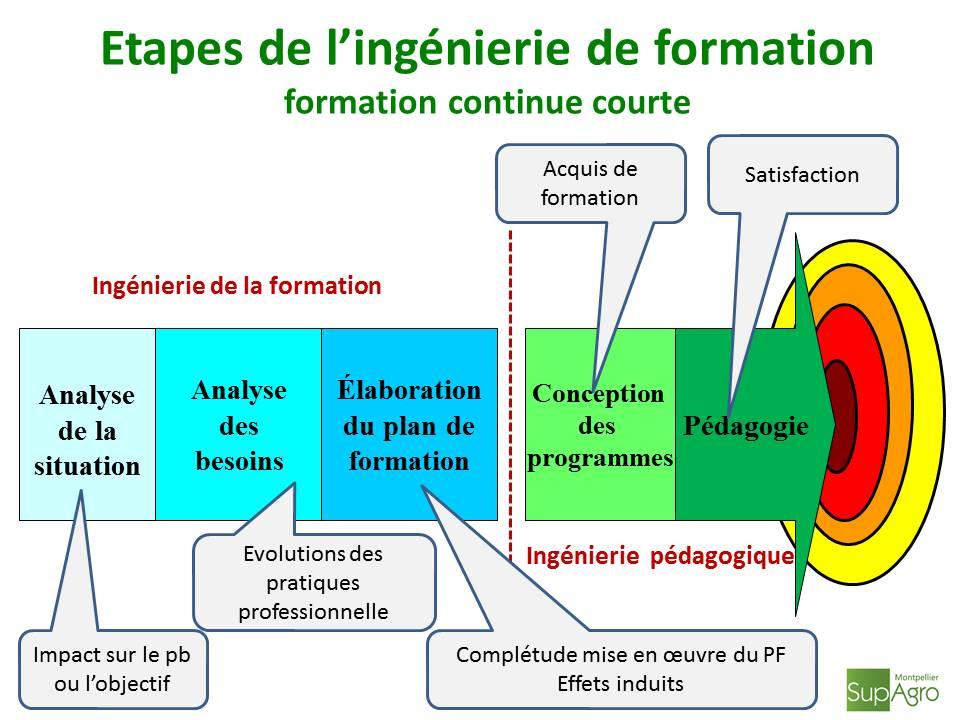image Etapes_de_lingnierie_de_formation.jpg (88.4kB)